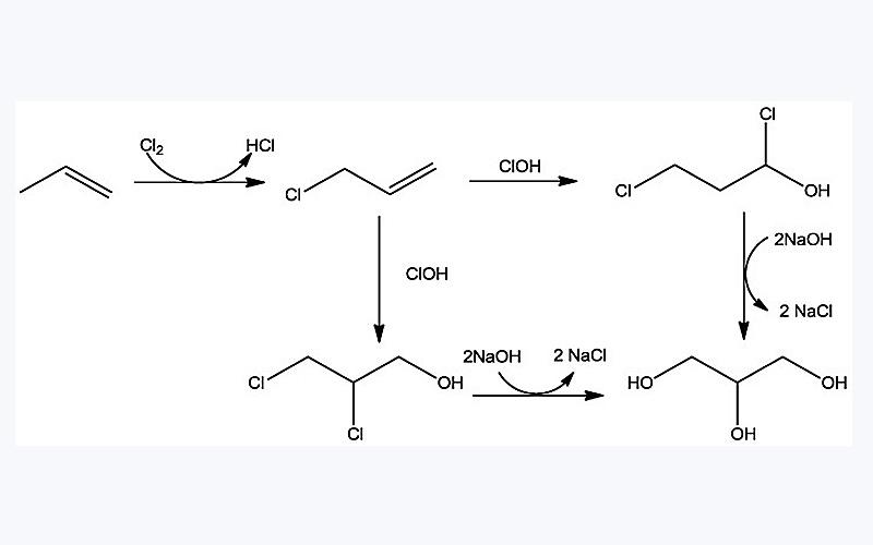 تولید گلیسیرین از طریق پروپیلن