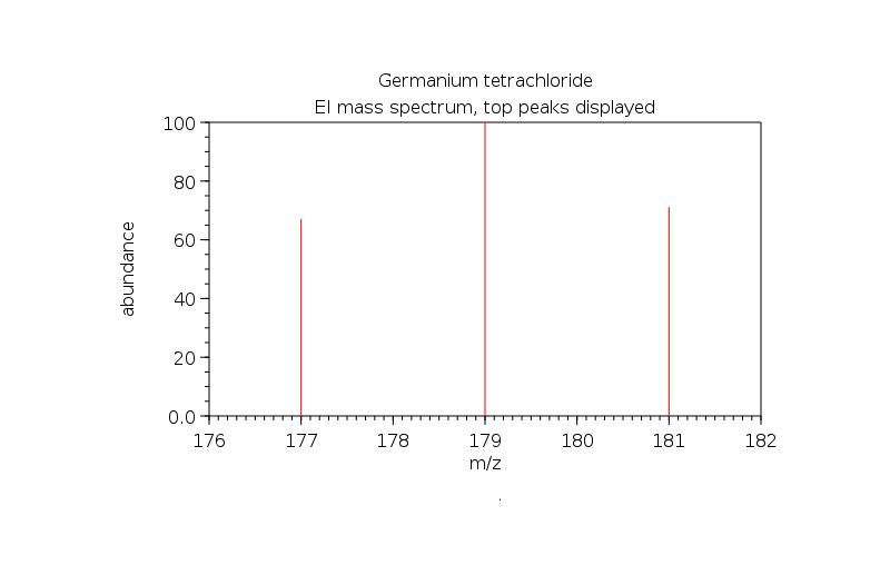 طیف GC-MS ژرمانیم تترا کلراید